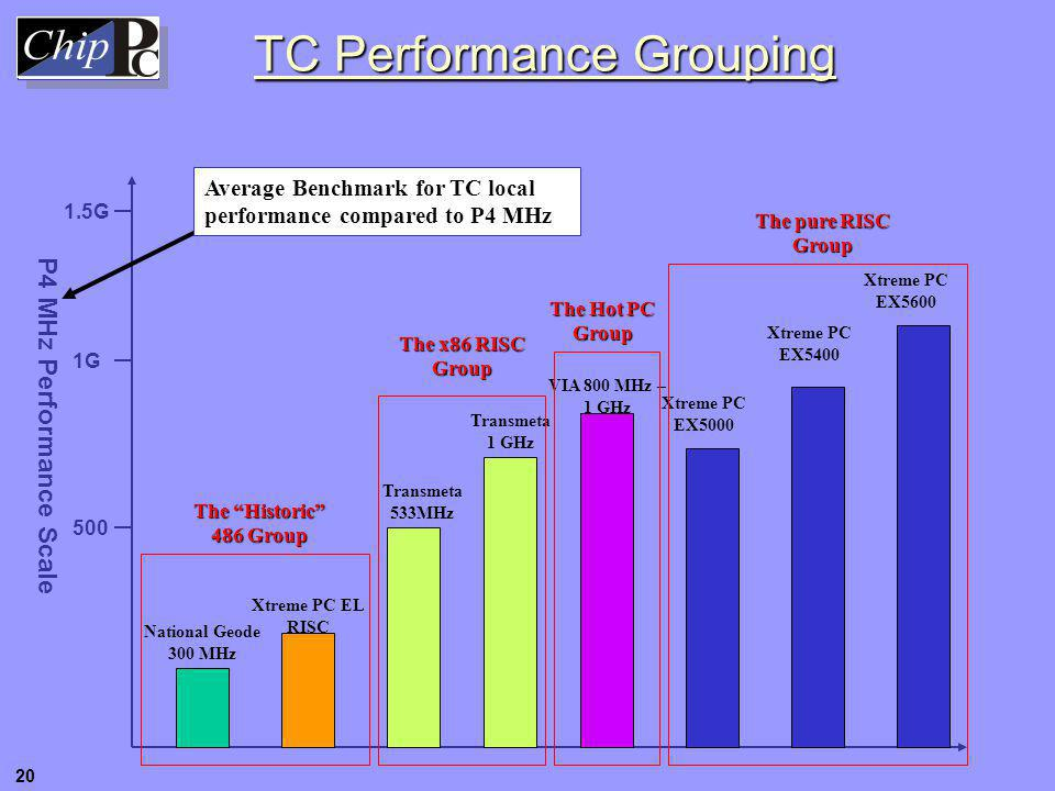 TC Performance Grouping P4 MHz Performance Scale 500 1G 1.5G National Geode 300 MHz Xtreme PC EL RISC Xtreme PC EX5000 Xtreme PC EX5400 Xtreme PC EX56
