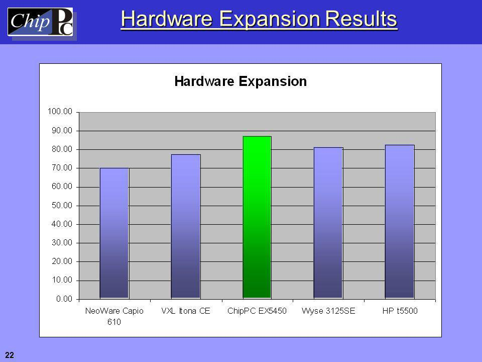 Hardware Expansion Results 22