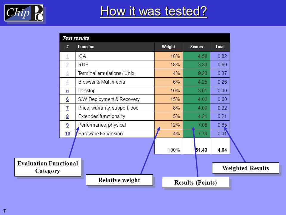 Evaluation Relative Weights 8