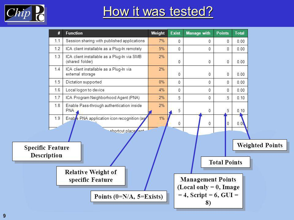 Chapter 2 – Evaluation Results 10