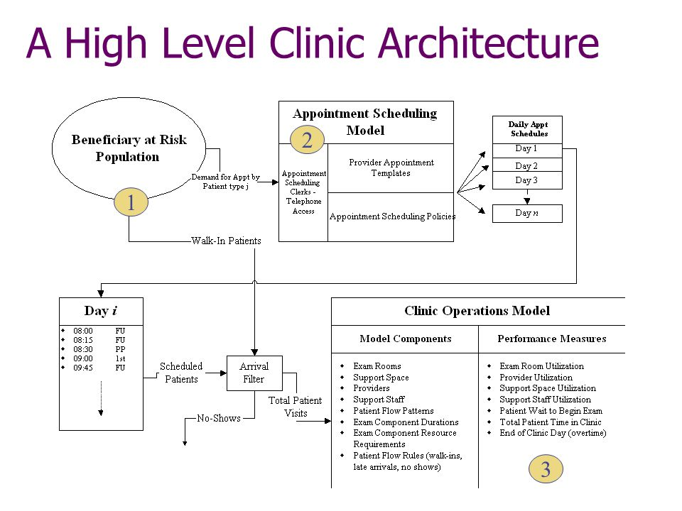 Visit Flow Diagram - 2
