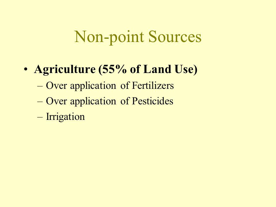 Non-point Sources Agriculture (55% of Land Use) –Over application of Fertilizers –Over application of Pesticides –Irrigation