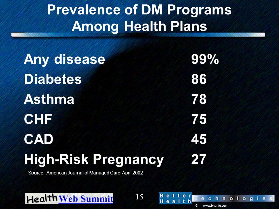 © www.bhtinfo.com 15 Prevalence of DM Programs Among Health Plans Any disease 99% Diabetes86 Asthma78 CHF75 CAD45 High-Risk Pregnancy27 Source: Americ