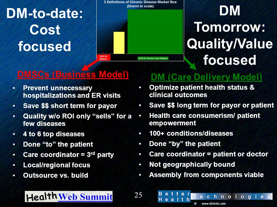 © www.bhtinfo.com 25 DMSCs (Business Model) Prevent unnecessary hospitalizations and ER visits Save $$ short term for payor Quality w/o ROI only sells for a few diseases 4 to 6 top diseases Done to the patient Care coordinator = 3 rd party Local/regional focus Outsource vs.
