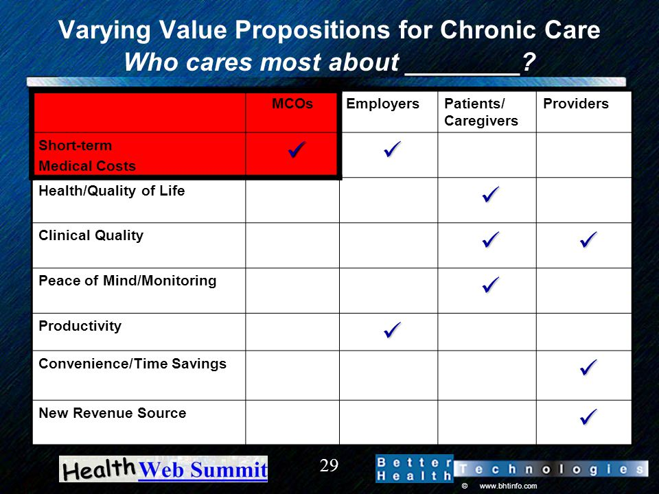 © www.bhtinfo.com 29 Varying Value Propositions for Chronic Care Who cares most about ________.