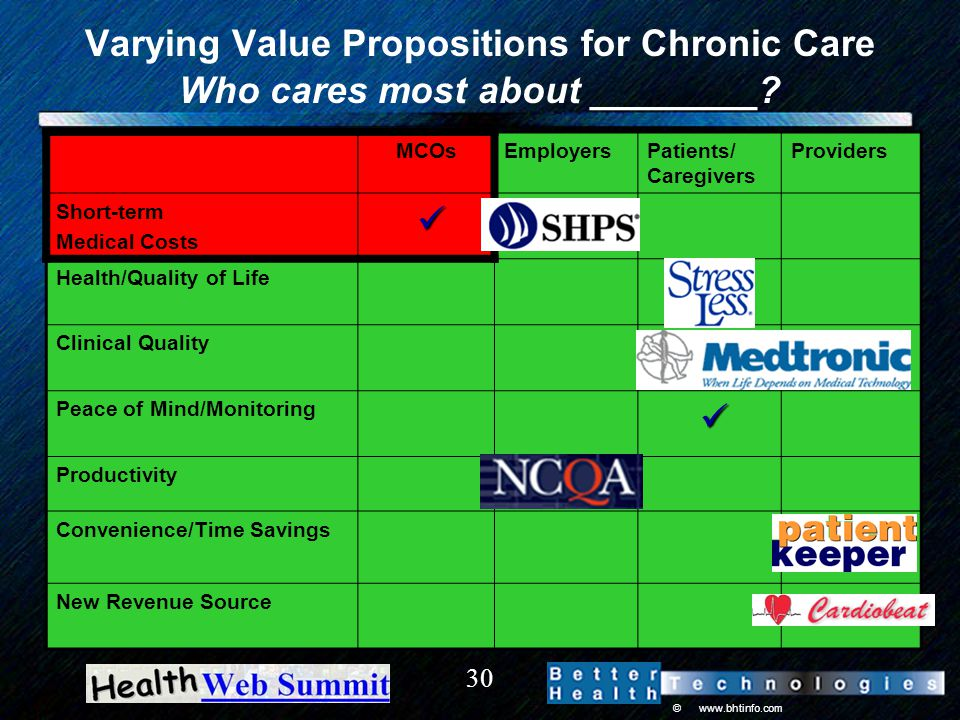 © www.bhtinfo.com 30 Varying Value Propositions for Chronic Care Who cares most about ________.