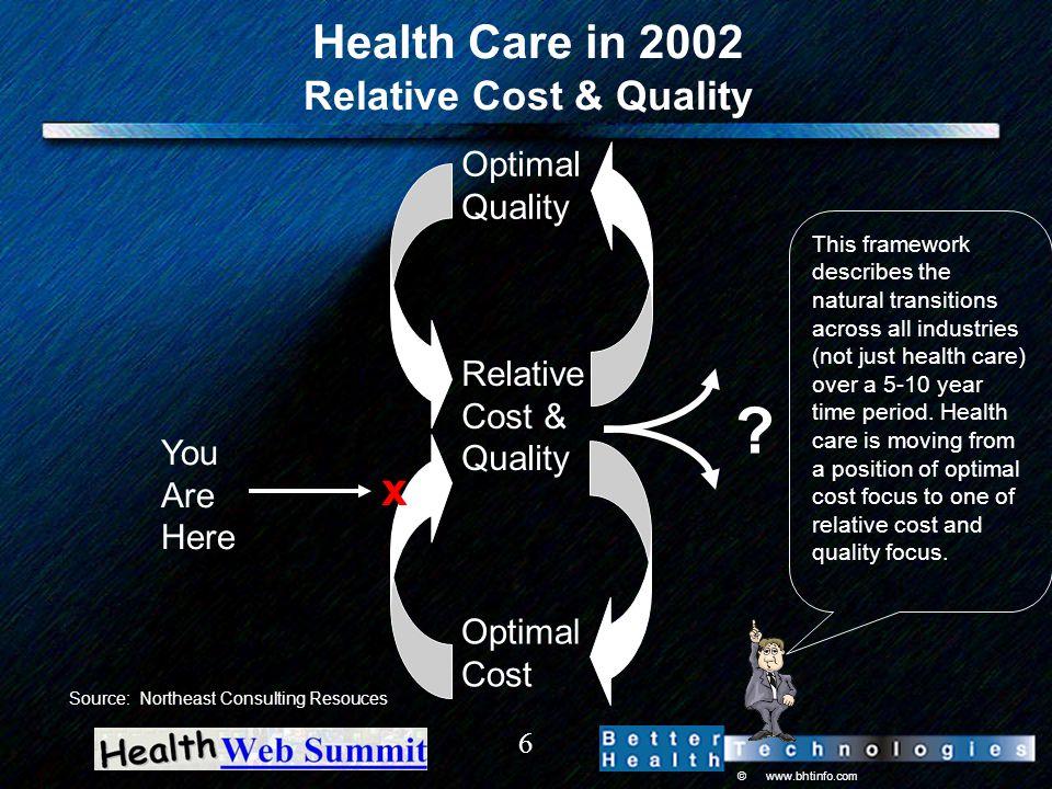 © www.bhtinfo.com 6 Health Care in 2002 Relative Cost & Quality Optimal Quality Relative Cost & Quality Optimal Cost .