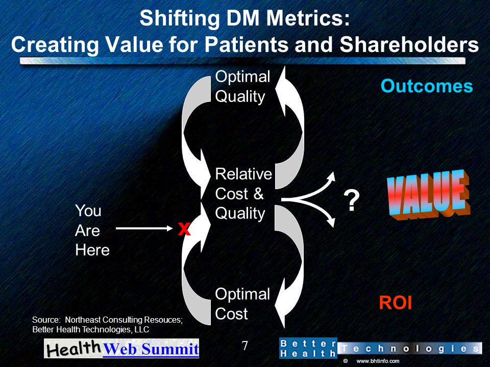 © www.bhtinfo.com 7 Shifting DM Metrics: Creating Value for Patients and Shareholders Optimal Quality Relative Cost & Quality Optimal Cost .