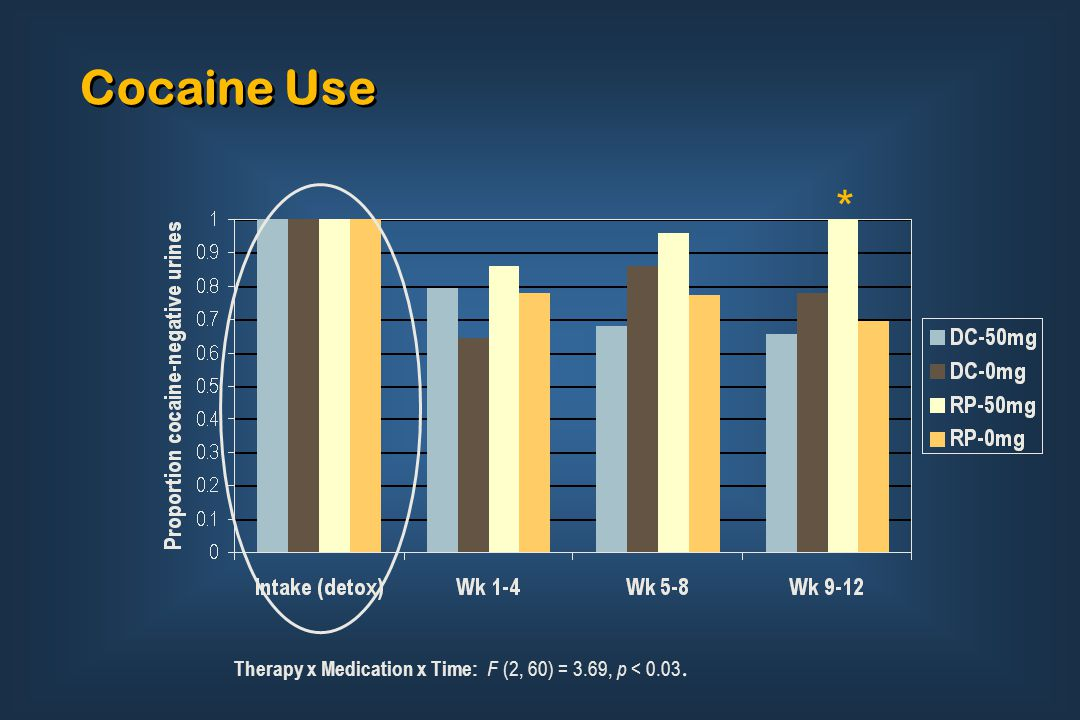Cocaine Use Therapy x Medication x Time: F (2, 60) = 3.69, p < 0.03. *