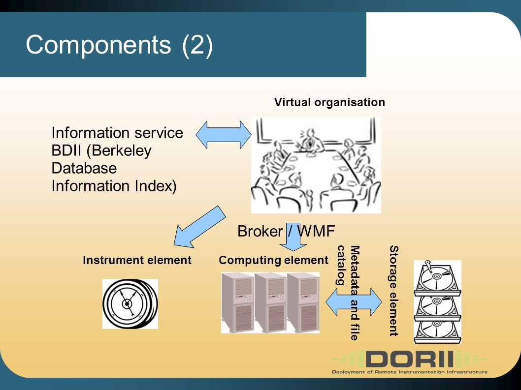 Components (2) Computing element Storage element Virtual organisation Information service BDII (Berkeley Database Information Index) Broker / WMF Metadata and filecatalog Instrument element