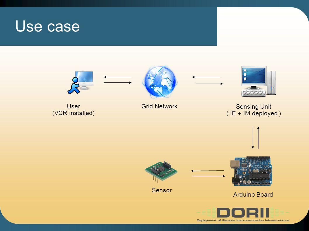 User (VCR installed) Grid Network Sensing Unit ( IE + IM deployed ) Sensor Arduino Board Use case