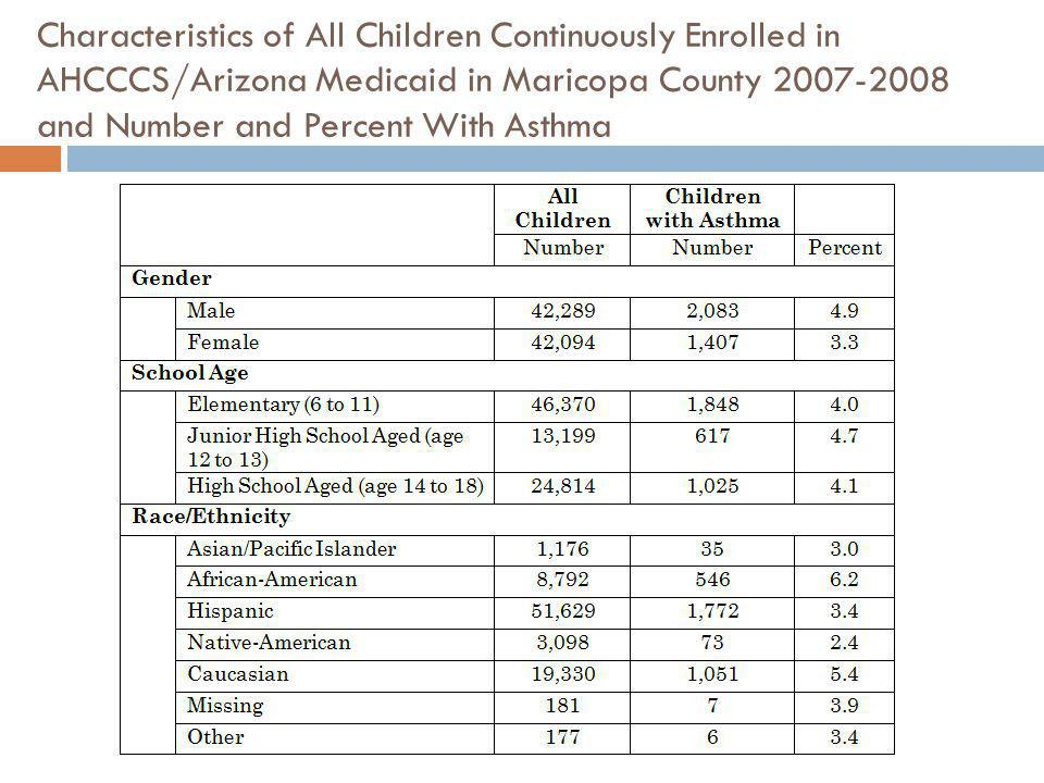 Characteristics of All Children Continuously Enrolled in AHCCCS/Arizona Medicaid in Maricopa County 2007-2008 and Number and Percent With Asthma