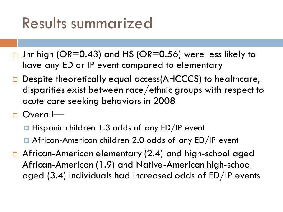 Results summarized  Jnr high (OR=0.43) and HS (OR=0.56) were less likely to have any ED or IP event compared to elementary  Despite theoretically equal access(AHCCCS) to healthcare, disparities exist between race/ethnic groups with respect to acute care seeking behaviors in 2008  Overall—  Hispanic children 1.3 odds of any ED/IP event  African-American children 2.0 odds of any ED/IP event  African-American elementary (2.4) and high-school aged African-American (1.9) and Native-American high-school aged (3.4) individuals had increased odds of ED/IP events