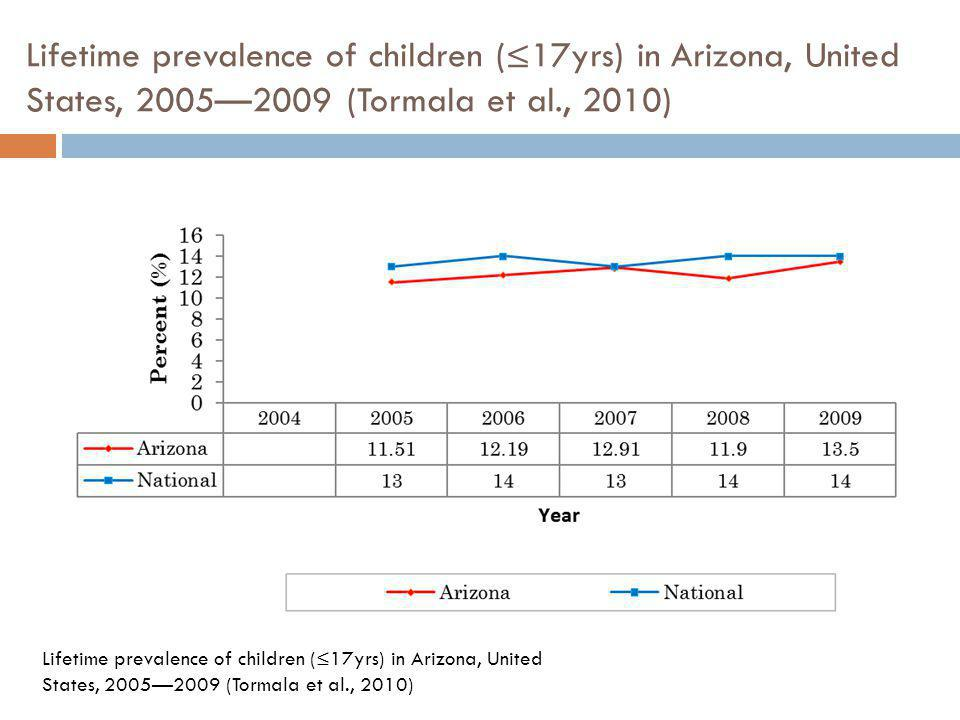 Child and Adult United States and Arizona lifetime and period (current) asthma prevalence, 2005-2009