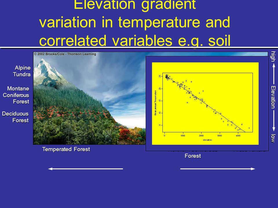 Elevation gradient variation in temperature and correlated variables e.g.