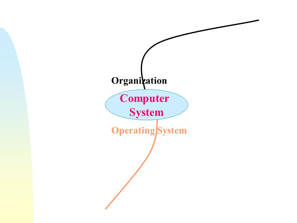 Computer System Organization Operating System Hardware CPU Bus Device Controllers Memory