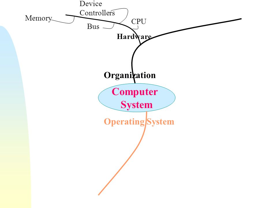 Computer System Organization  Computer-system operation  One or more CPUs, device controllers connected through common bus providing access to shared memory  Concurrent execution of CPUs and devices competing for memory cycles