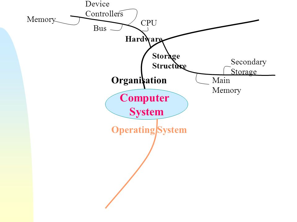System Calls  Programming interface to the services provided by the OS  Process control i.e.