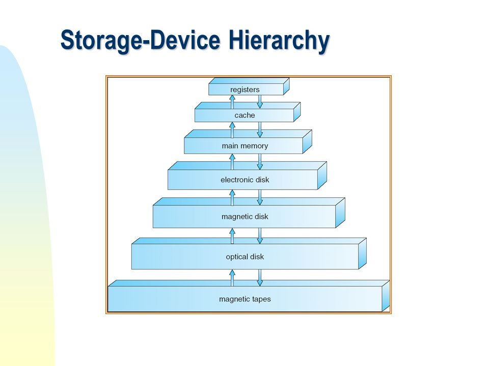 Storage Management  OS provides uniform, logical view of information storage  Abstracts physical properties to logical storage unit - file  Each medium is controlled by device (i.e.