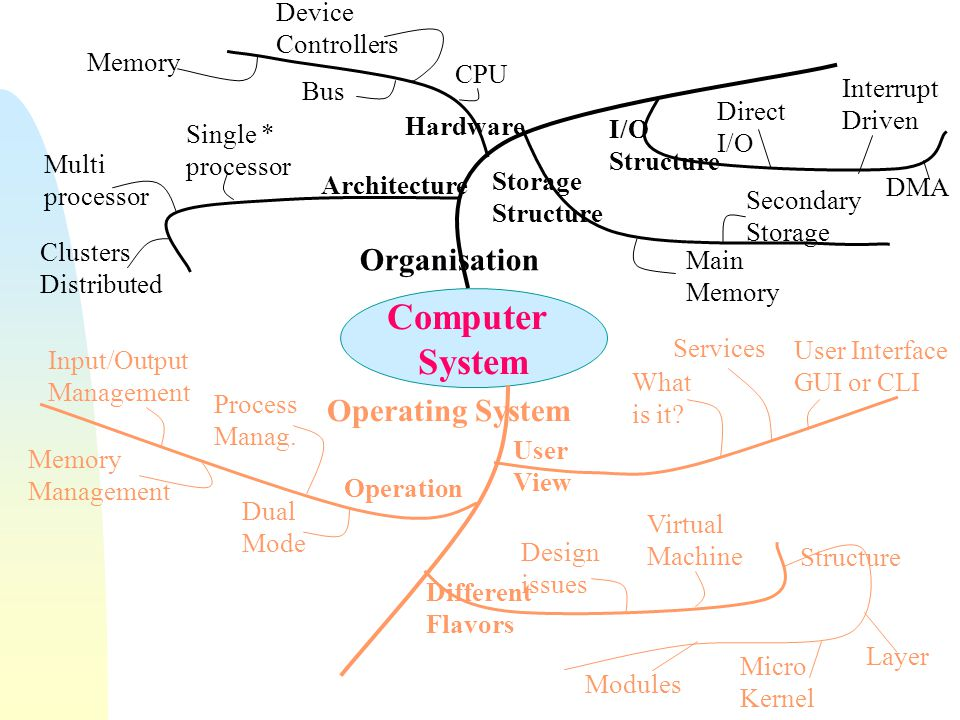 Computer System Organisation Operating System Hardware CPU Bus Device Controllers Memory Storage Structure I/O Structure Architecture Main Memory Seco
