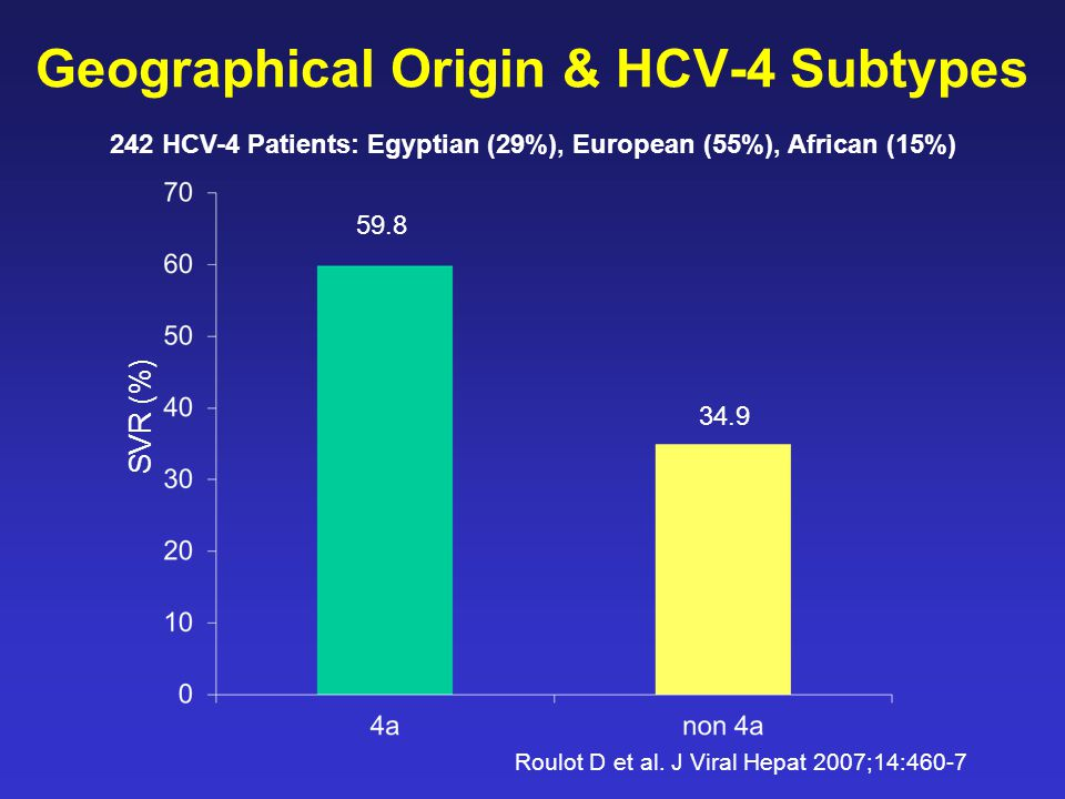 Geographical Origin & HCV-4 Subtypes SVR (%) 59.8 34.9 Roulot D et al.