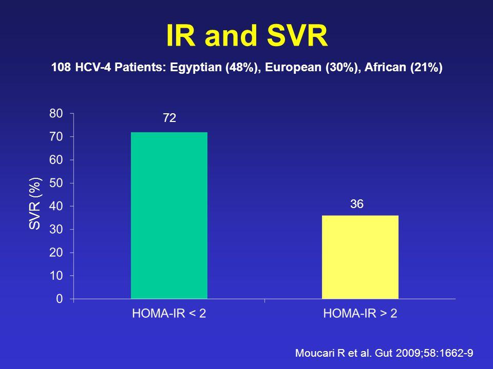 IR and SVR Moucari R et al.