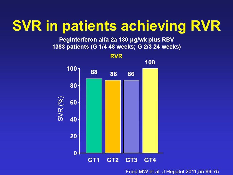 SVR in patients achieving RVR 88 86 100 0 20 40 60 80 100 GT1 SVR (%) RVR GT2GT4GT3 Fried MW et al.