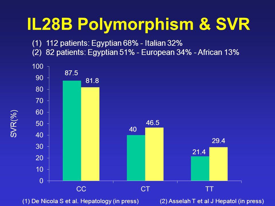IL28B Polymorphism & SVR (1)112 patients: Egyptian 68% - Italian 32% (2)82 patients: Egyptian 51% - European 34% - African 13% SVR(%) (1) De Nicola S et al.
