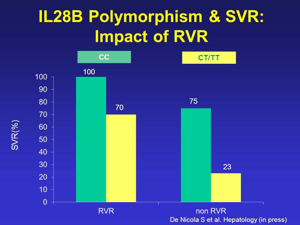 IL28B Polymorphism & SVR: Impact of RVR SVR(%) De Nicola S et al.