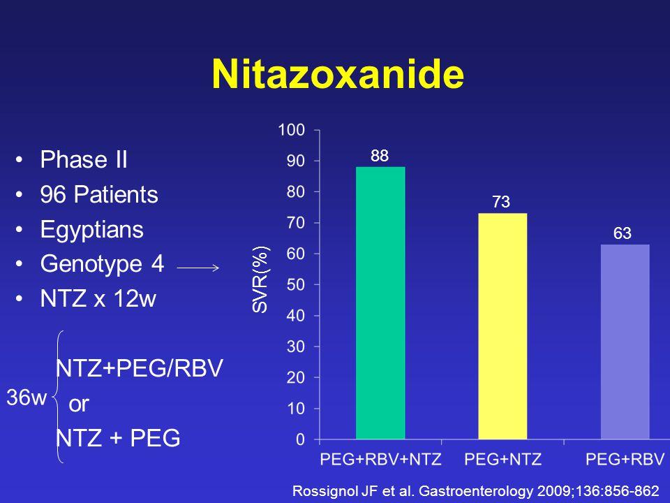 Nitazoxanide Phase II 96 Patients Egyptians Genotype 4 NTZ x 12w NTZ+PEG/RBV or NTZ + PEG 36w 88 73 63 SVR(%) Rossignol JF et al.