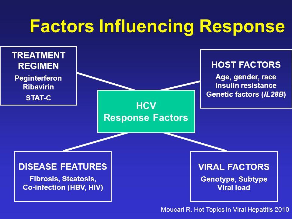 TREATMENT REGIMEN Peginterferon Ribavirin STAT-C HOST FACTORS Age, gender, race insulin resistance Genetic factors (IL28B) DISEASE FEATURES Fibrosis, Steatosis, Co-infection (HBV, HIV) VIRAL FACTORS Genotype, Subtype Viral load HCV Response Factors Factors Influencing Response Moucari R.