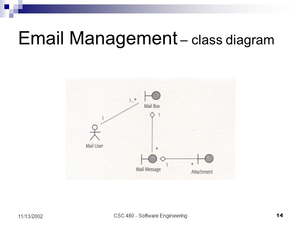 CSC 480 - Software Engineering14 11/13/2002 Email Management – class diagram
