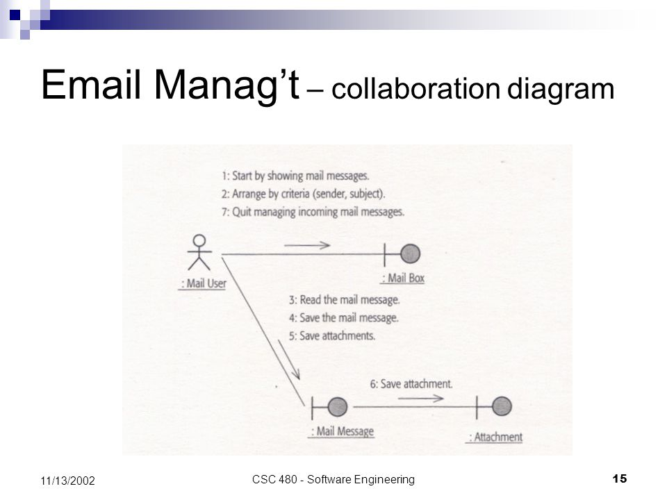 CSC 480 - Software Engineering15 11/13/2002 Email Manag't – collaboration diagram