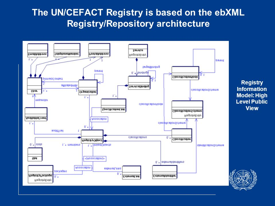 The UN/CEFACT Registry is based on the ebXML Registry/Repository architecture Registry Information Model: High Level Public View