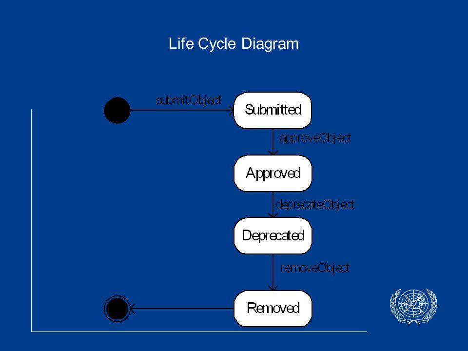 Life Cycle Diagram