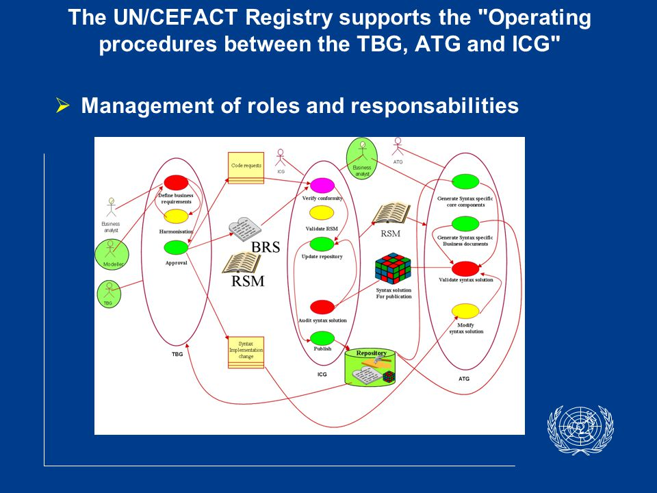 eGov SOA System Architecture Government Official OU Repository WS OUOU Federate Government OU Repository WS OUOU Local Government Platform Content Registry/Repository Workflow Registry/Repository Service Registry/Repository GATEWAYGATEWAY Orchestration eGOV Portal Citizen Enterprise Platform manager WS Client OT M OTM: Ontology Tree Management OU: Organization Unit