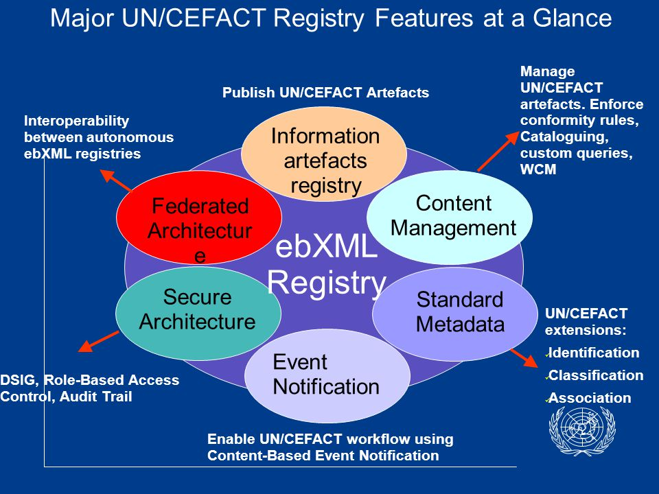 UN/CEFACT Registry Specification  The UN/CEFACT Registry manages and stores in accordance with the ebRIM (ebXML Registry Information Model) objects which are composed of artefacts (BRS, RSM, XSD, CC, BIE, Context data, BP…)  The UN/CEFACT Registry artefacts are serialized for Registry input/output