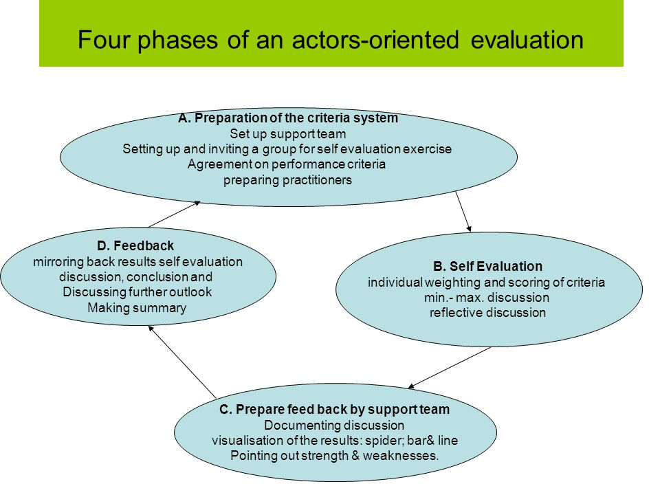 Four phases of an actors-oriented evaluation C.