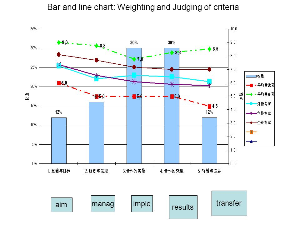 Bar and line chart: Weighting and Judging of criteria aim managimple results transfer