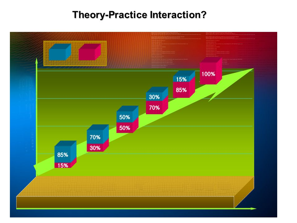 Theory-Practice Interaction.