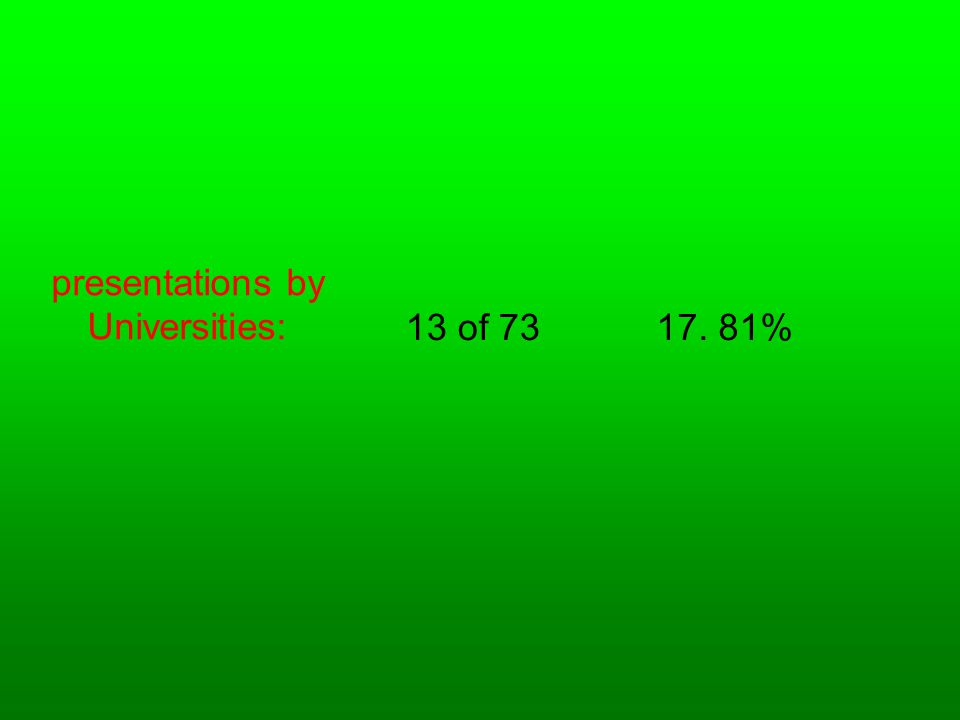presentations by Universities: 13 of 7317. 81%