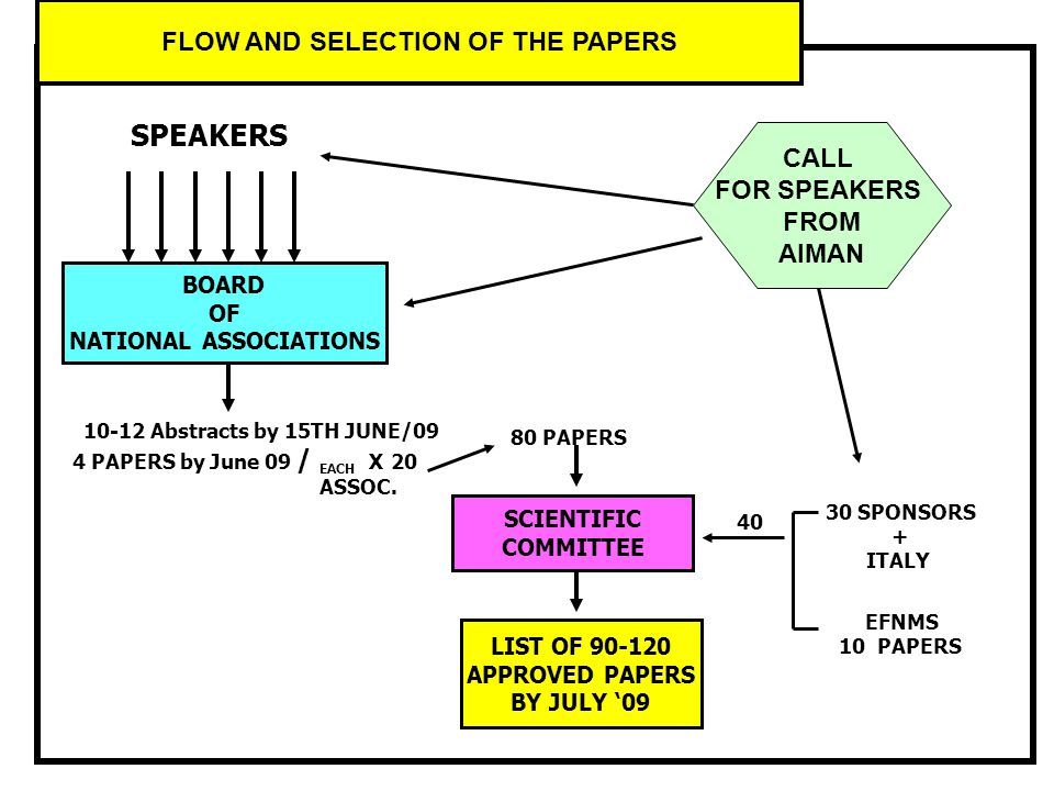 FLOW AND SELECTION OF THE PAPERS BOARD OF NATIONAL ASSOCIATIONS 4 PAPERS by June 09 / EACH X 20 ASSOC. 80 PAPERS SCIENTIFIC COMMITTEE EFNMS 10 PAPERS