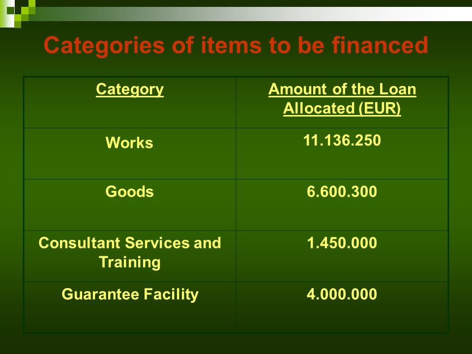 Categories of items to be financed CategoryAmount of the Loan Allocated (EUR) Works 11.136.250 Goods6.600.300 Consultant Services and Training 1.450.000 Guarantee Facility4.000.000