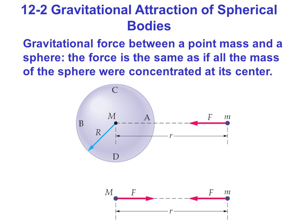 12-2 Gravitational Attraction of Spherical Bodies Gravitational force between a point mass and a sphere: the force is the same as if all the mass of the sphere were concentrated at its center.