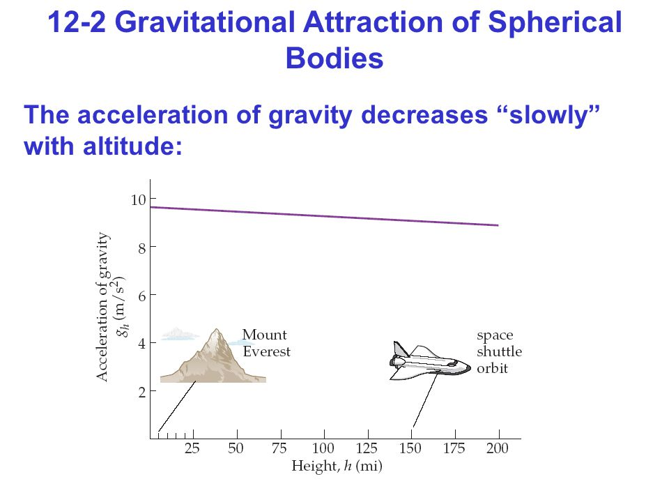 12-2 Gravitational Attraction of Spherical Bodies The acceleration of gravity decreases slowly with altitude: