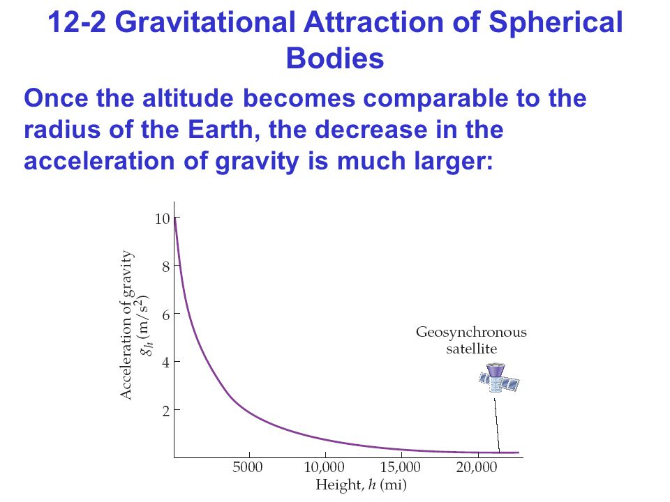 12-2 Gravitational Attraction of Spherical Bodies Once the altitude becomes comparable to the radius of the Earth, the decrease in the acceleration of gravity is much larger: