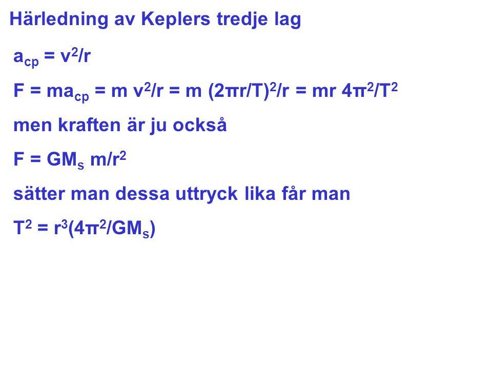 Härledning av Keplers tredje lag a cp = v 2 /r F = ma cp = m v 2 /r = m (2πr/T) 2 /r = mr 4π 2 /T 2 men kraften är ju också F = GM s m/r 2 sätter man dessa uttryck lika får man T 2 = r 3 (4π 2 /GM s )