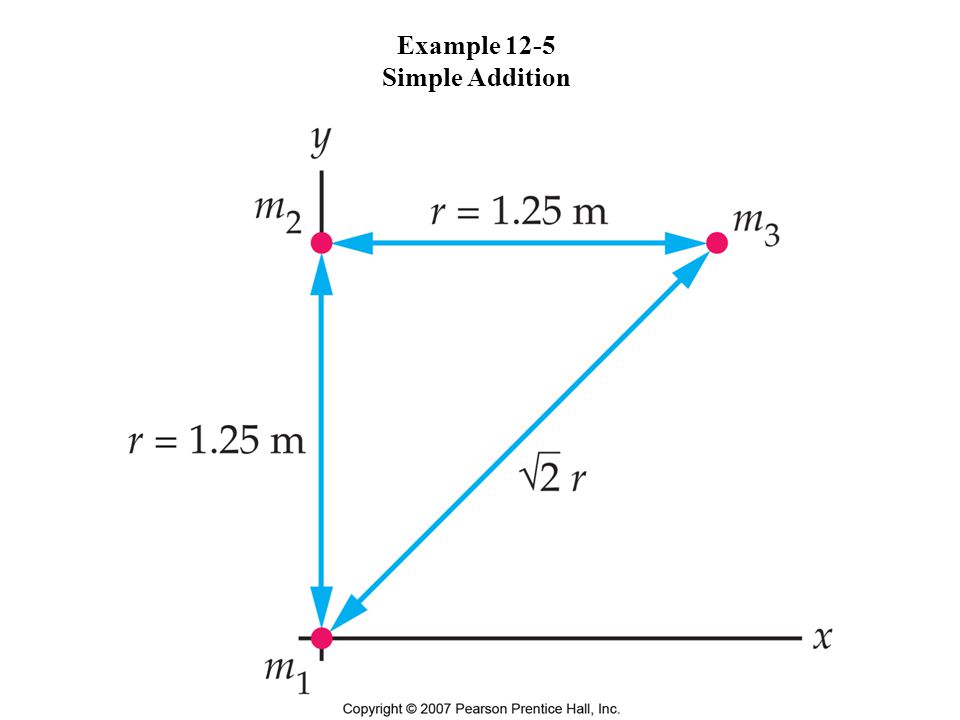 Example 12-5 Simple Addition