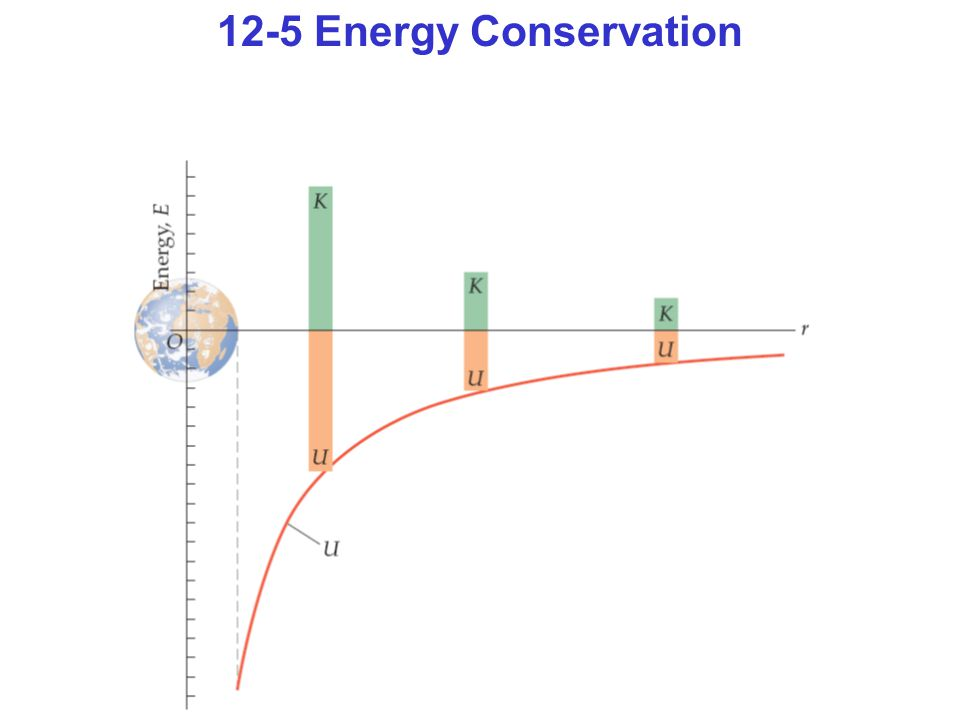 12-5 Energy Conservation