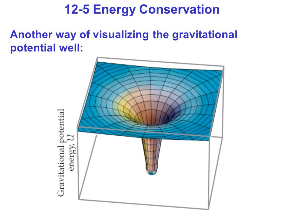 Another way of visualizing the gravitational potential well: